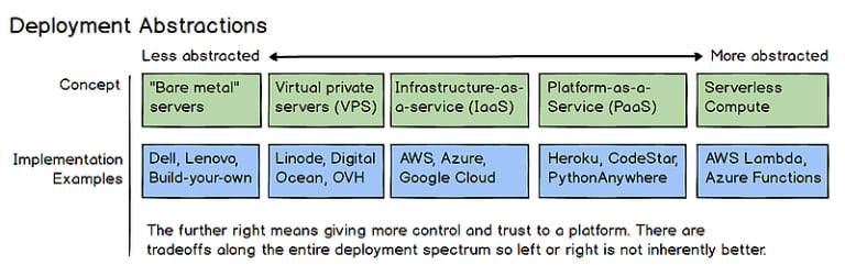 Server Implementation Spectrum