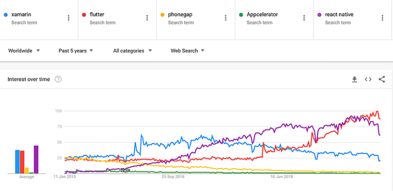 Google Trends Platform Comparison for last 5 years