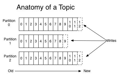 Anatomía de un topic en Kafka
