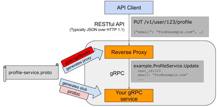grpc proxy server