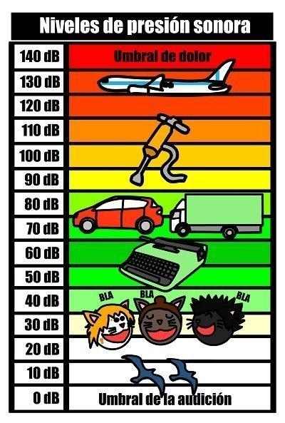niveles de presión sonora