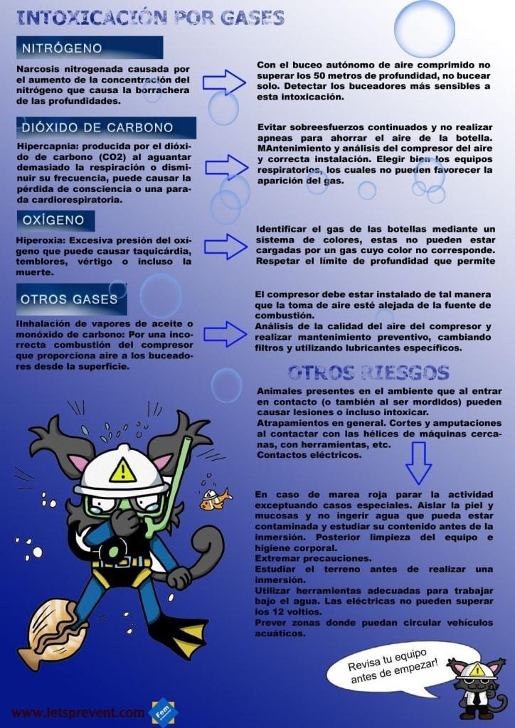 Ficha informativa buceador 3
