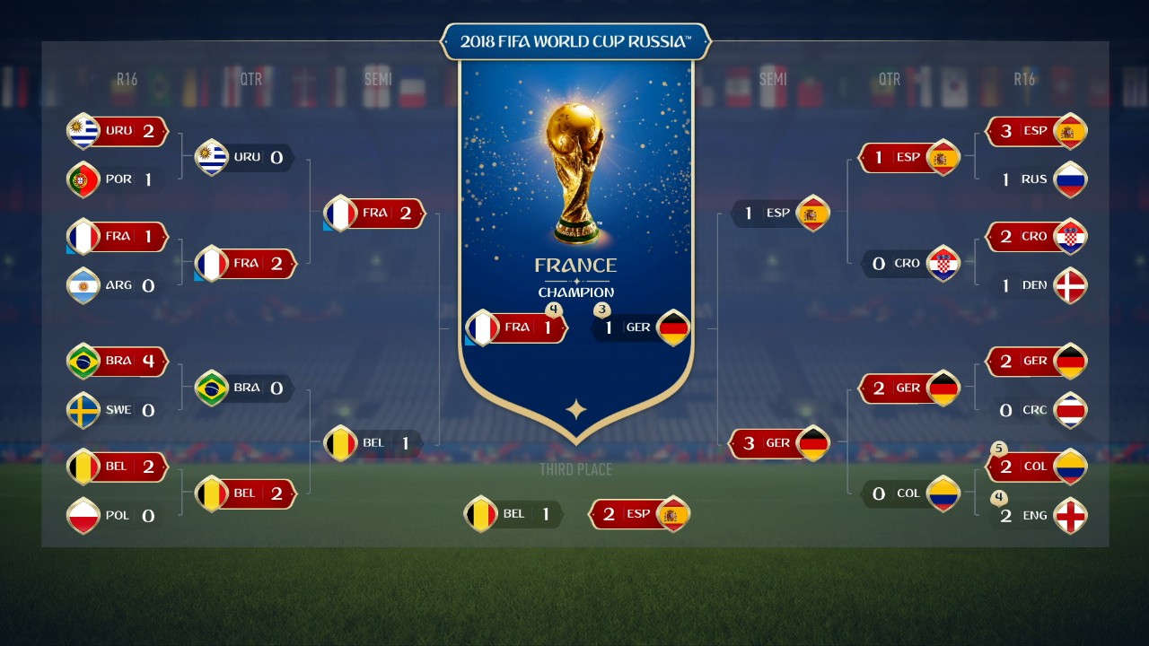 With Fifa 18, Electronic Arts has found France as a finalist for the 2018 World Cup. (EA Sports)