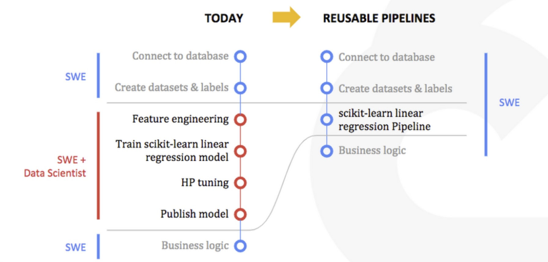 What Kubeflow Pipelines, the new Kubeflow component launched by Google, will change. (cloud.google.com)