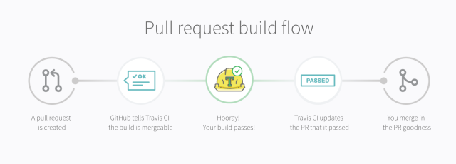 https://res.cloudinary.com/forestry-demo/image/fetch/c_limit,dpr_auto,f_auto,q_80,w_640/https://forestry.io/uploads/2018/08/travis_pipeline.png