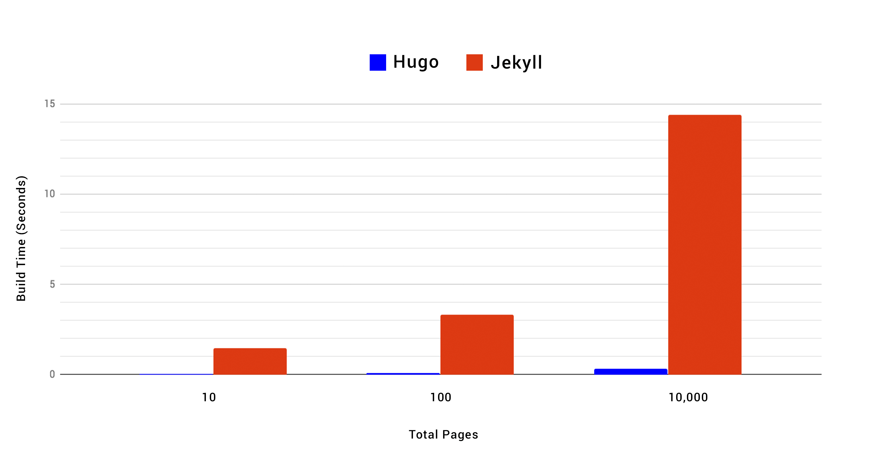 Hugo vs Jekyll: Benchmarked