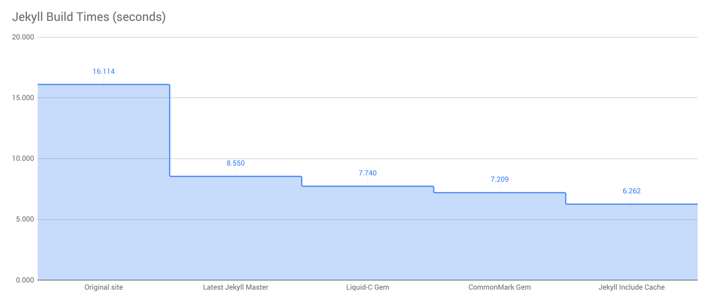 How I reduced my Jekyll build time by 61%