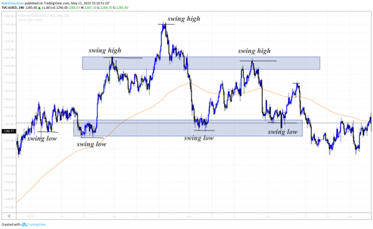 draw Support and Resistance on a chart