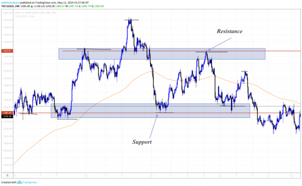 draw Support and Resistance on a chart for forex trading