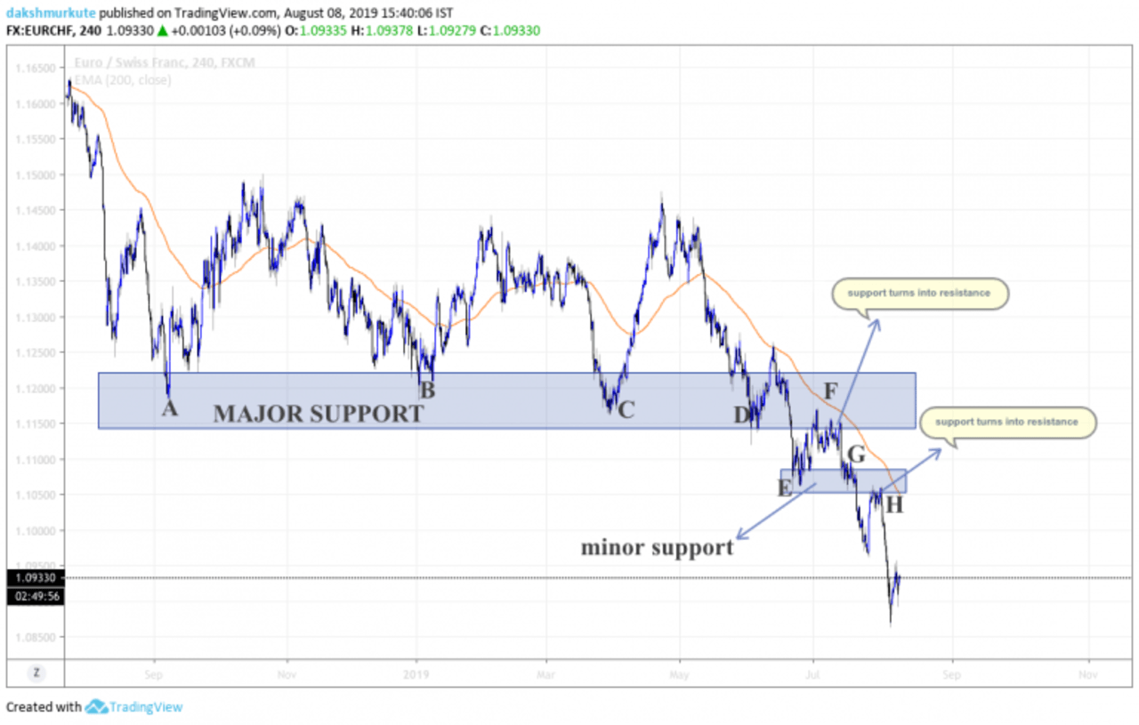 draw Support and Resistance on a chart example