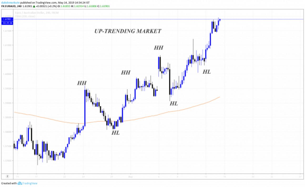Bullish trending market chart