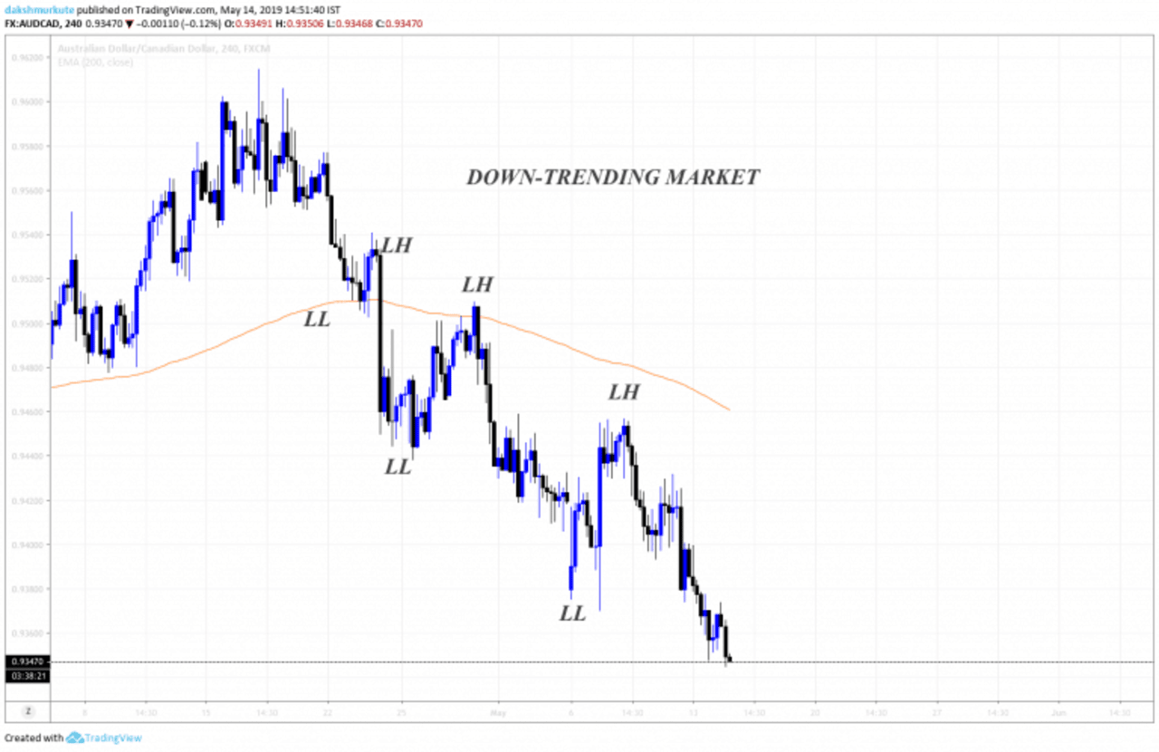 Bearish trending market chart