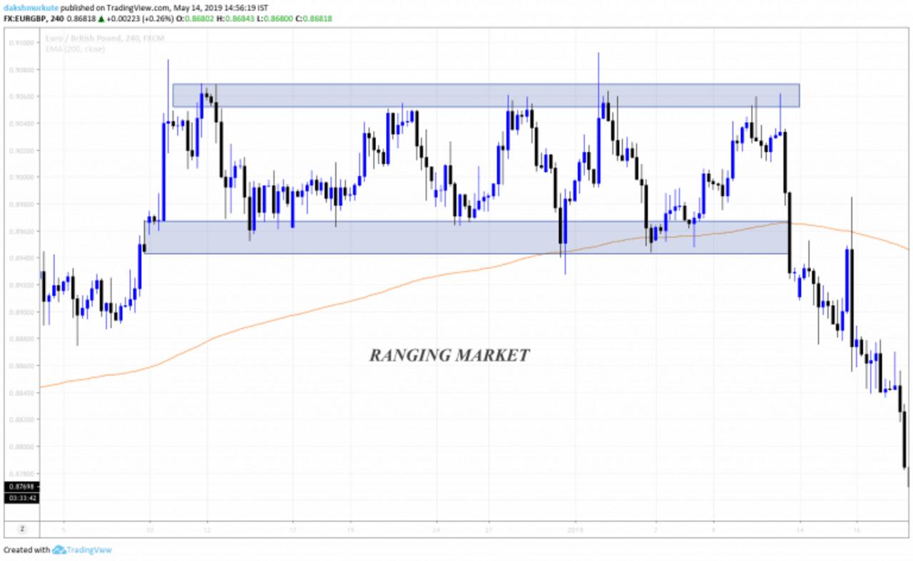 Ranging market in forex