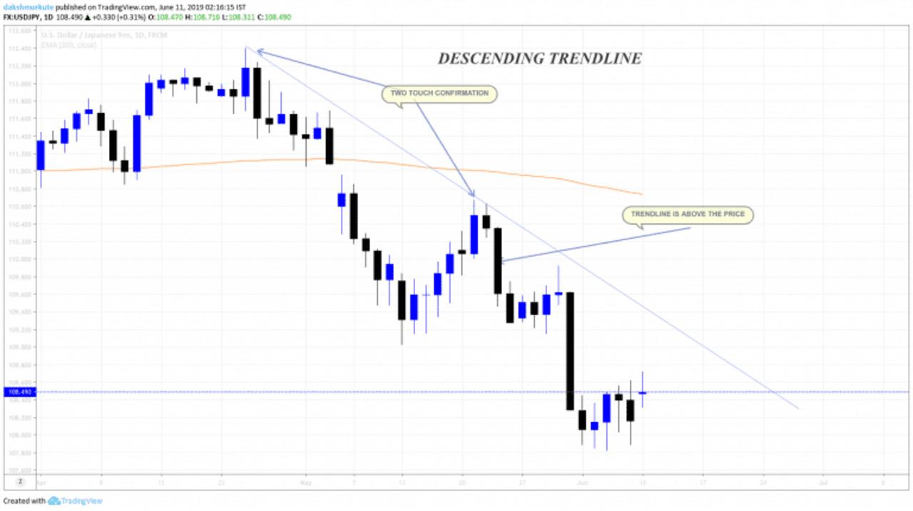 Trendline for down-trending market (descending)