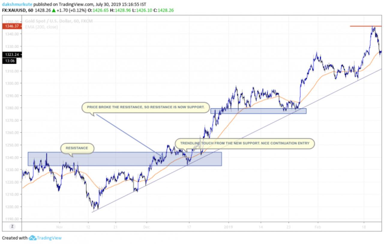 Trendline trading strategies