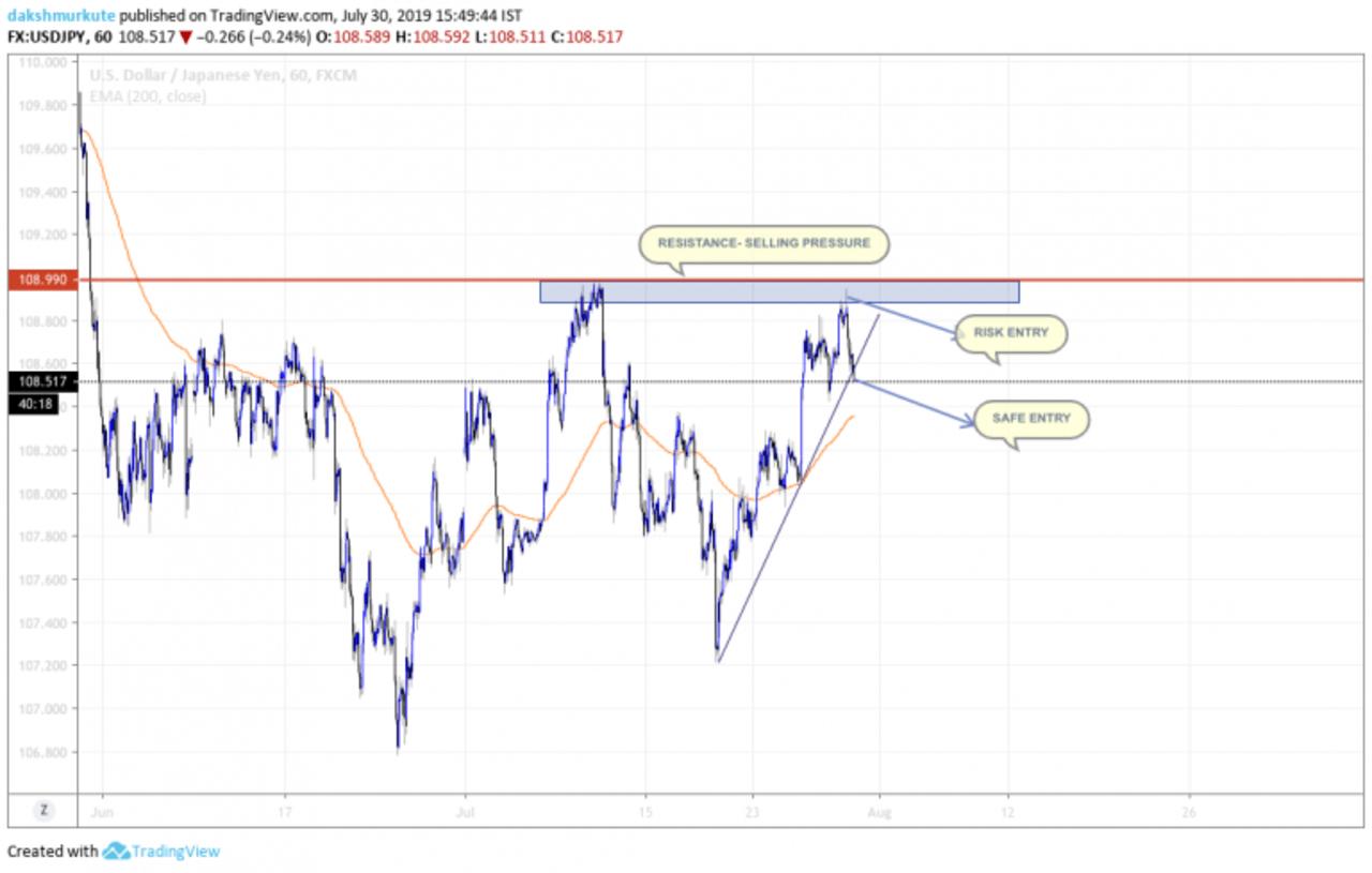 Trendline reversal strategy