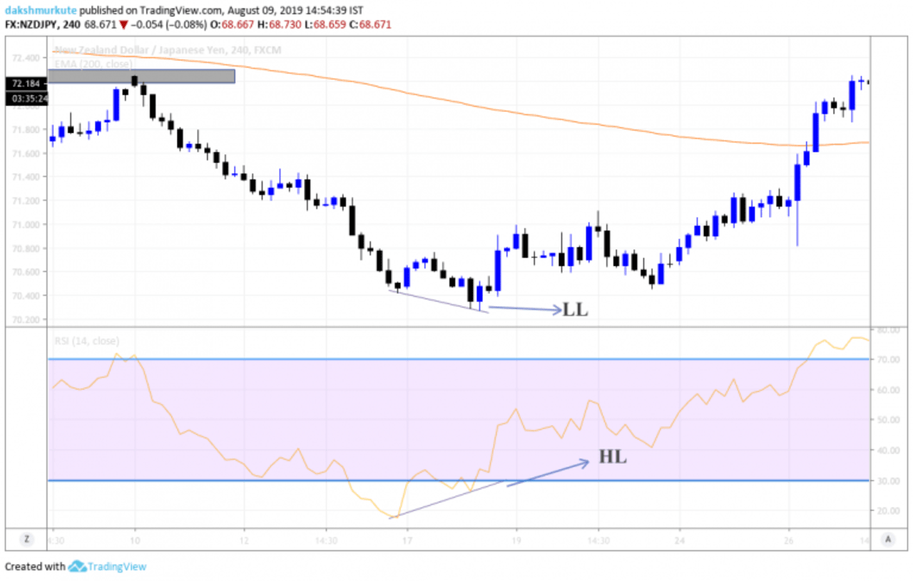 divergence in forex