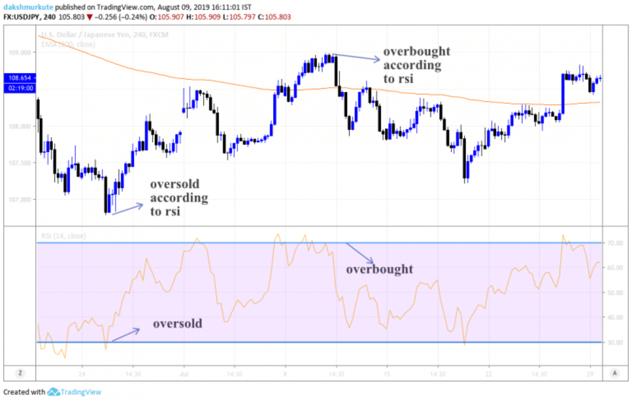 relative strength index in forex