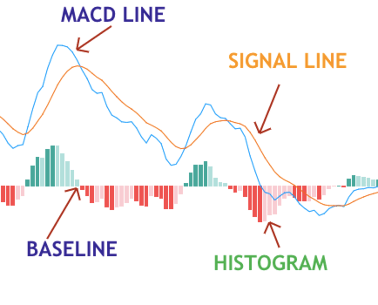 calculations of MACD