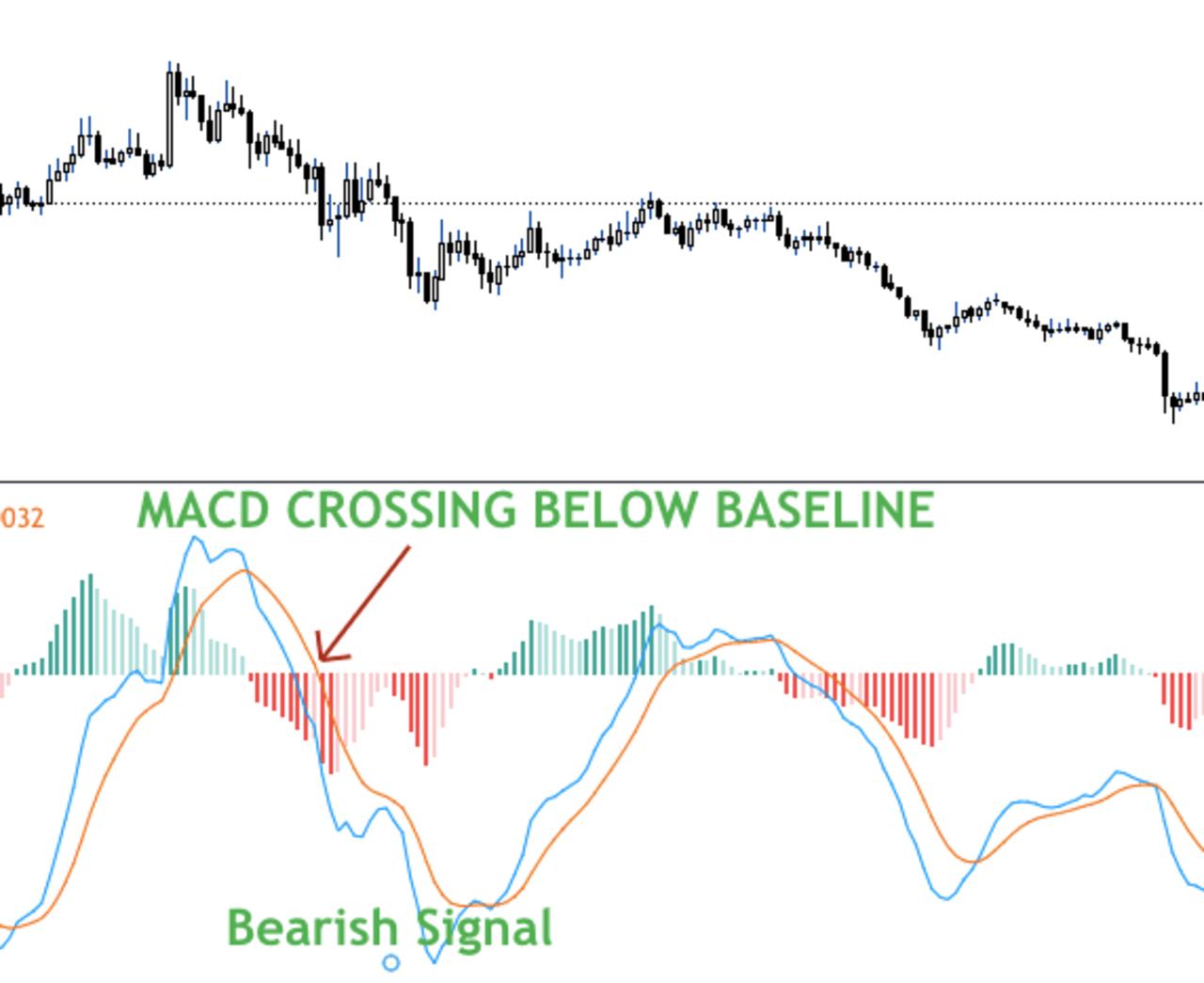 MACD bearish signal