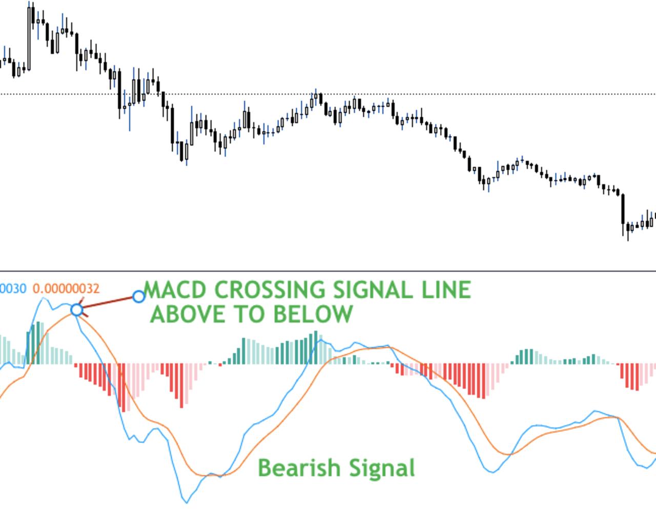 MACD signal