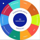 Fagbokforlagets ordhjul. Klassesett 10 stk. Bokmål. Ord- og Begrepsinnlæring norsk som andrespråk