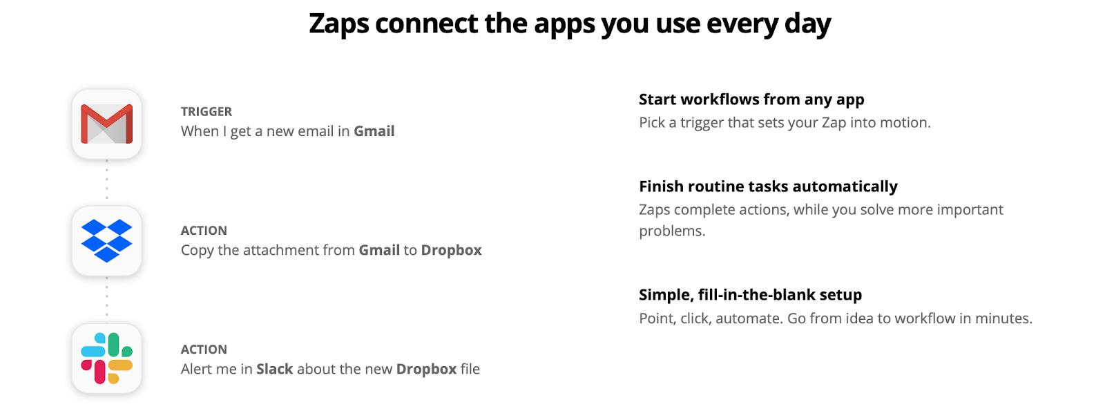 Zapier business tool for streamlining admin work