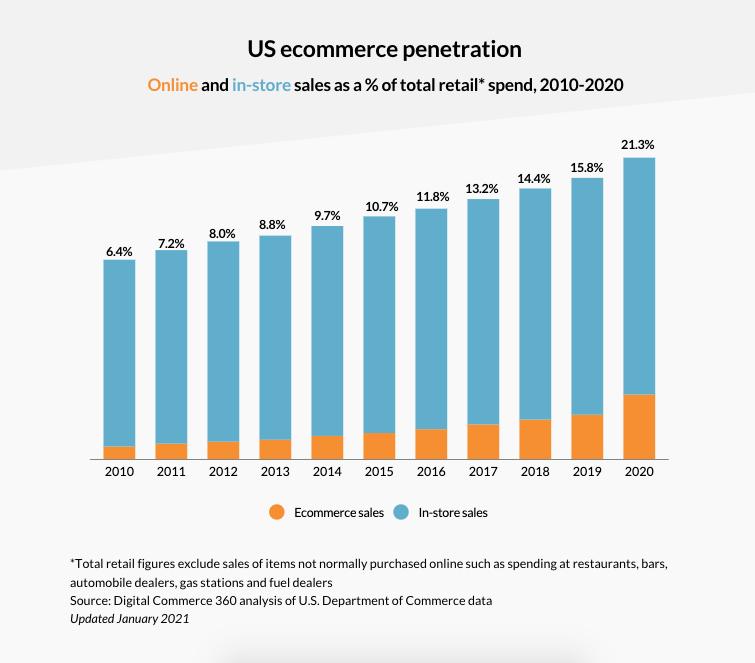 Retail sales ecommerce penetration graph blog MFCs