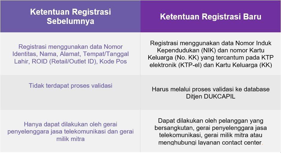 Cara Registrasi Kartu AXIS Dengan KTP Dan KK