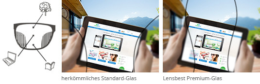 Lensbest-LensbestShop-LensbestBlog:https://res.cloudinary.com/fourcare/image/fetch/q_90/f_auto/fl_force_strip/https://www.lensbest.de/blog/LensbestBlog/20151101-multifokale-brillenglaeser/gleitsicht_1.jpg