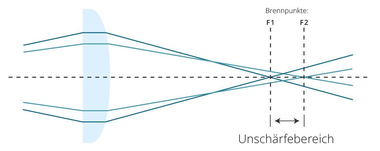 Grafik Sphärische Aberration