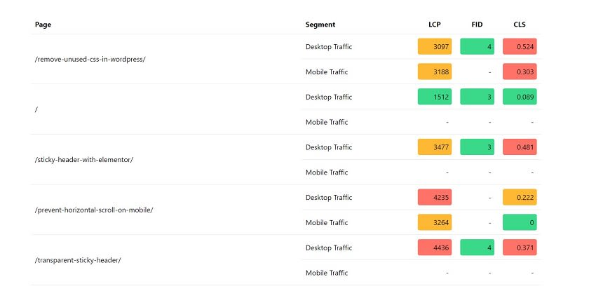 Top pages in web Vitals report