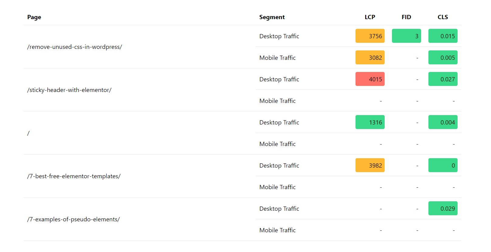 Results breakdown by Top Pages in Web vitals report