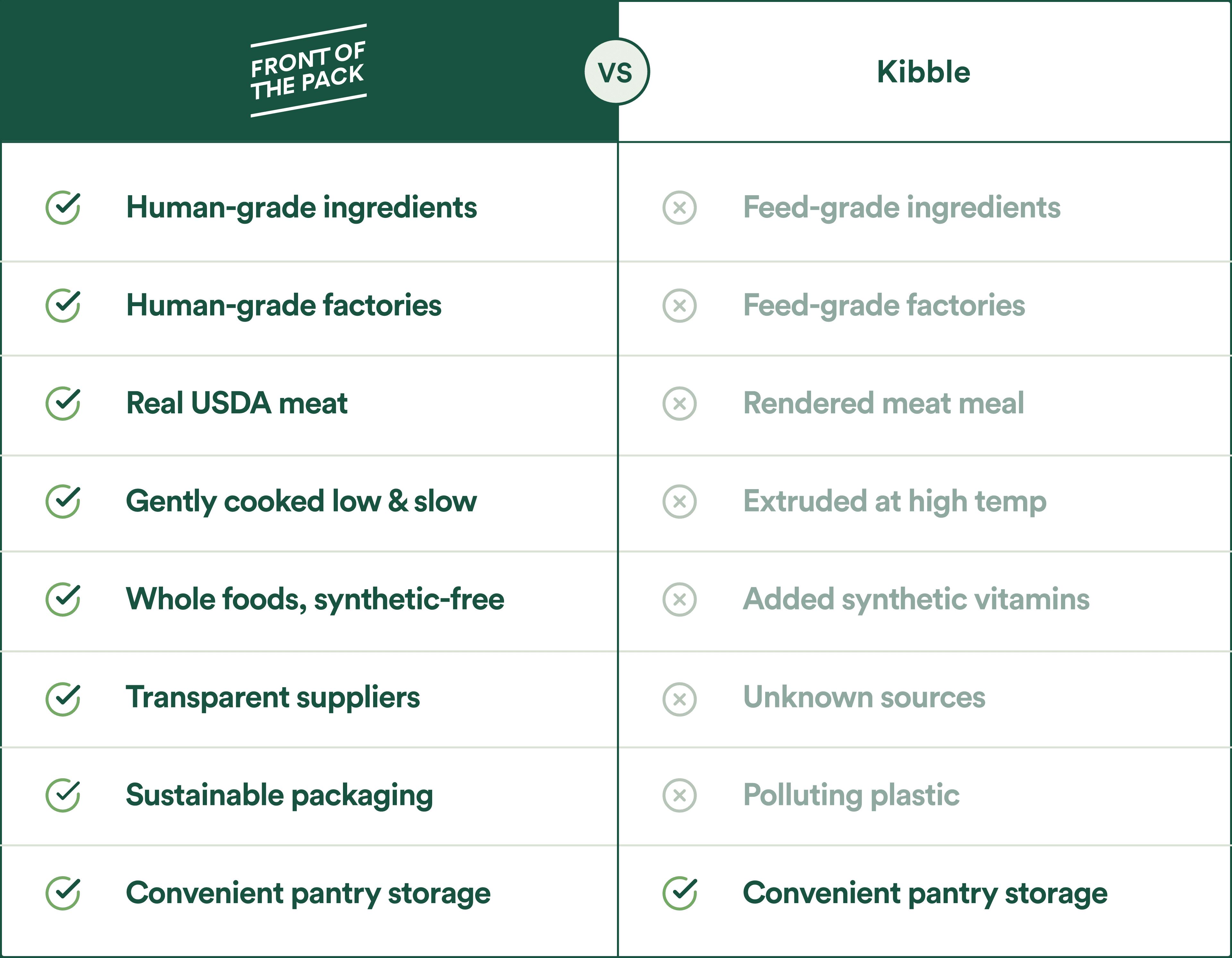 Front of the Pack vs kibble comparison table
