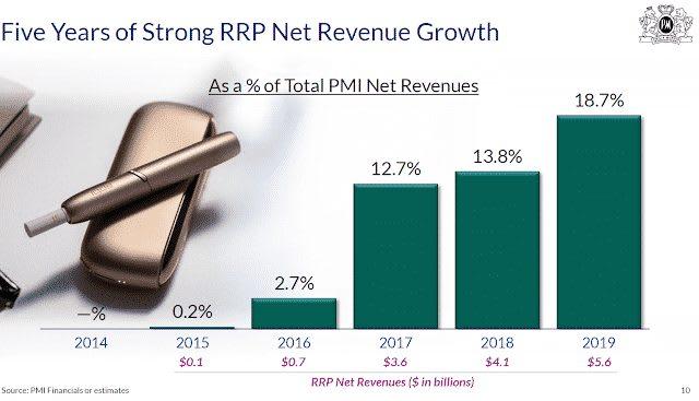 PMI IQOS revenue