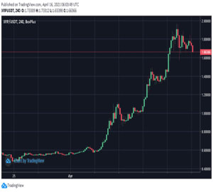 xrp-triples-within-weeks-will-the-bull-run-continue