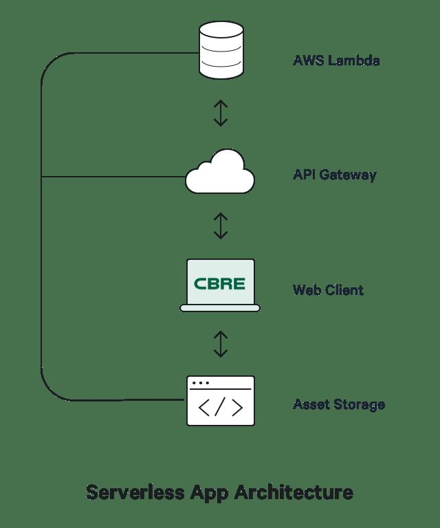 A diagram depicting CALC's serverless app architecture