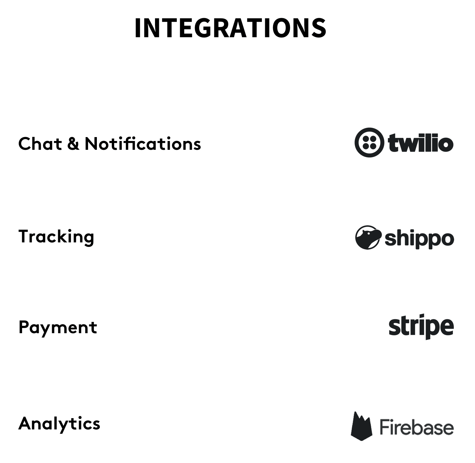 A diagram depicting the app user flow and integrations
