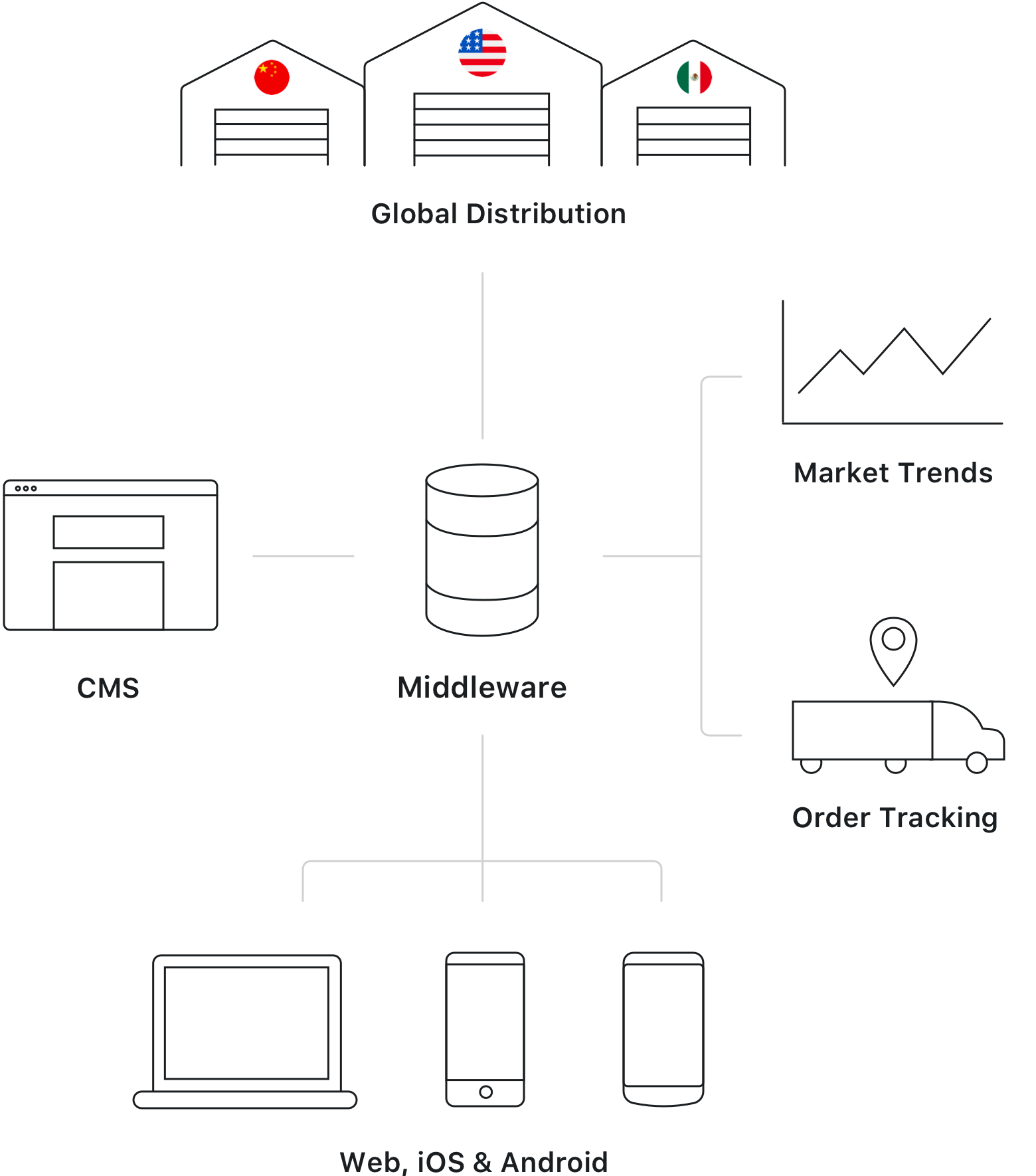 A diagram of Fuzz's middleware integrated in the ABI ecosystem