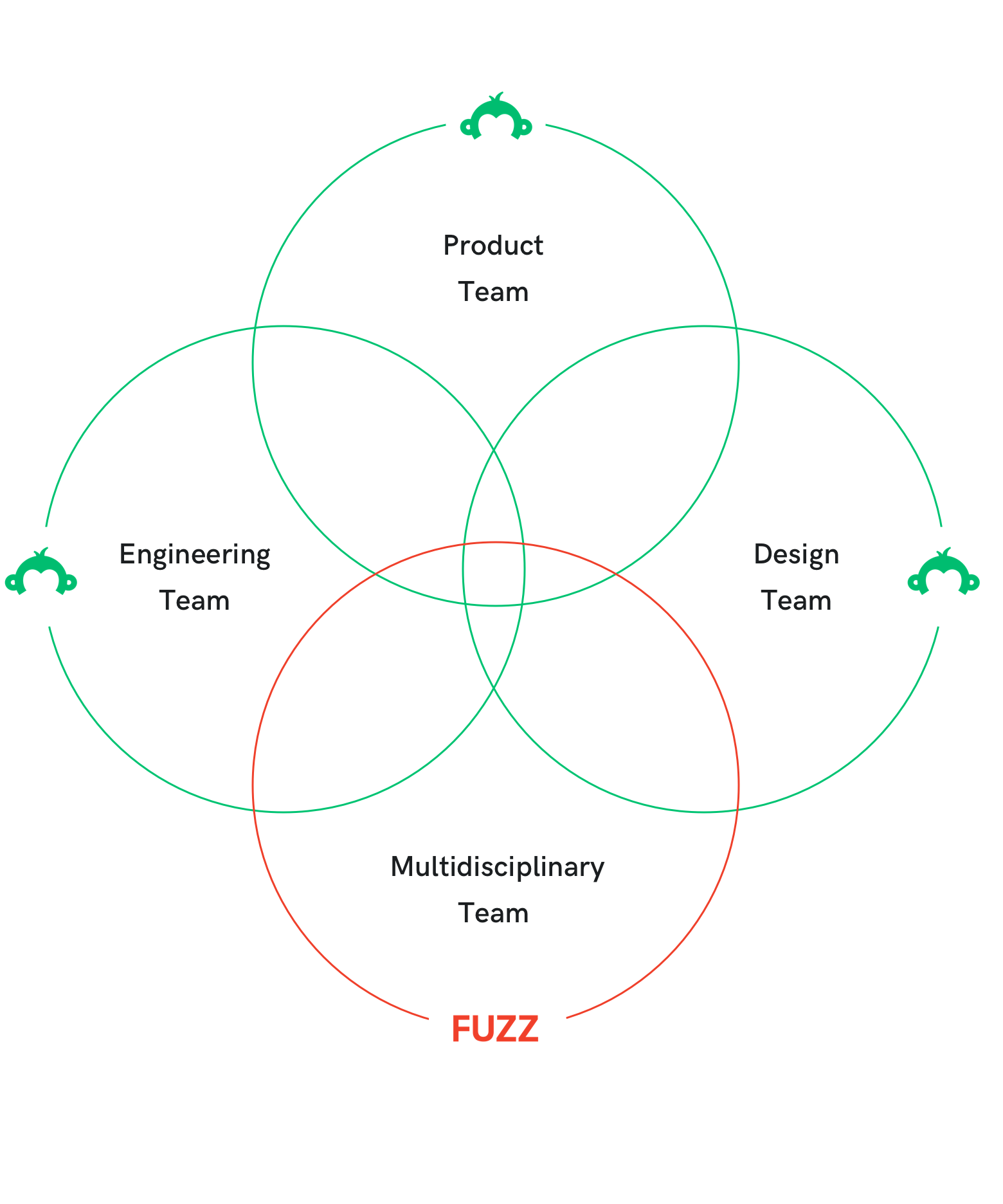 A diagram of the Fuzz and SurveyMonkey teams collaboration