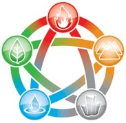 Yoga and the Five Element Theory