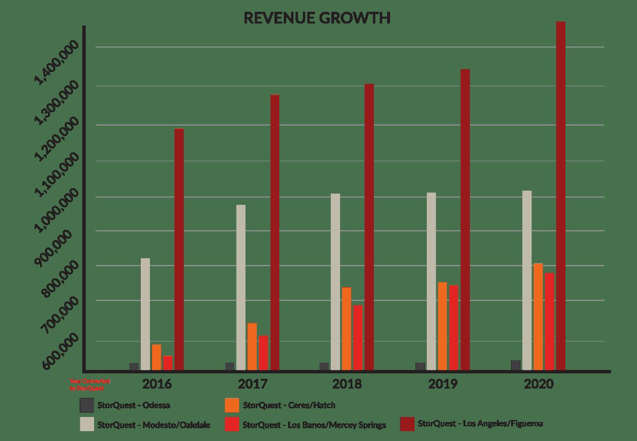 StorQuest Self Storage Revenue Growth
