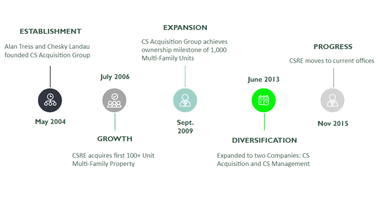 Company timeline for CSRE in Lakewood, New Jersey