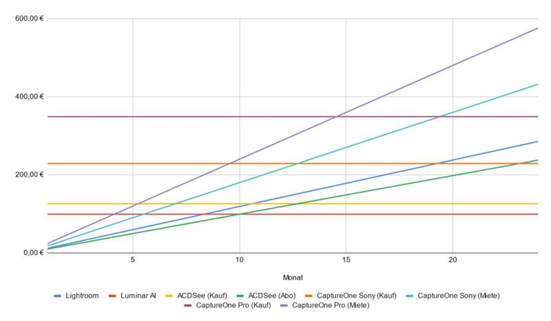 Kostenvergleich der RAW-Konverter im Test (Stand 20.Februar 2021)