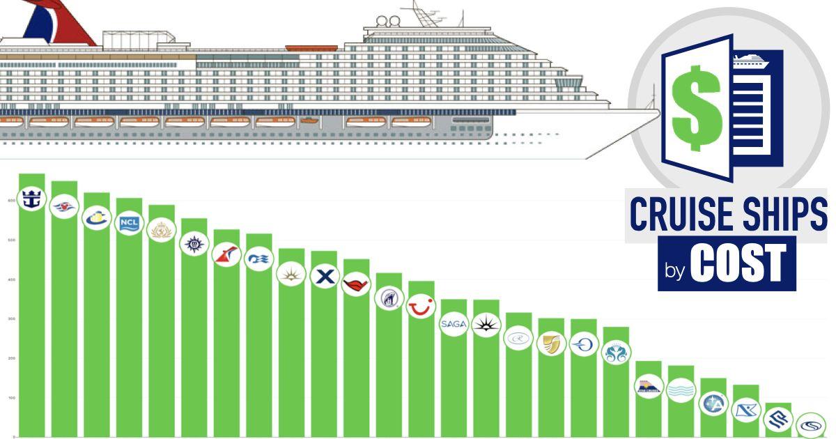 ship cost