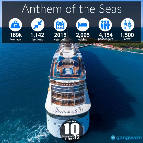 Anthem of the Seas Ship Size