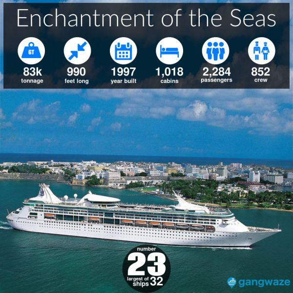 Enchantment of the Seas Ship Size