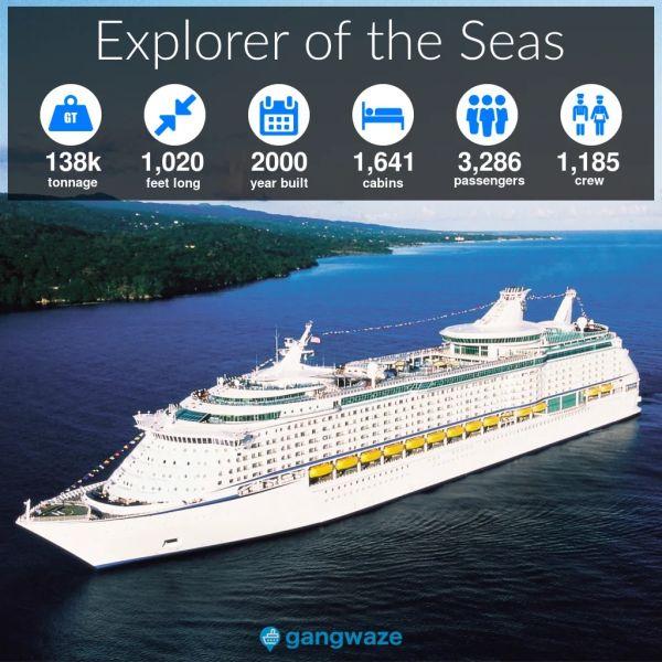 Explorer of the Seas Ship Size
