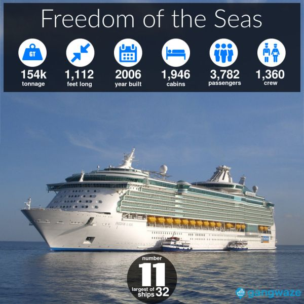 Freedom of the Seas Ship Size