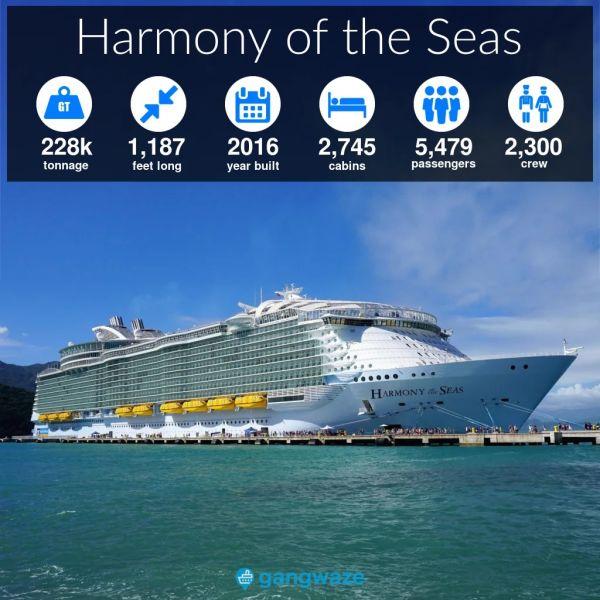 Harmony of the Seas Ship Size